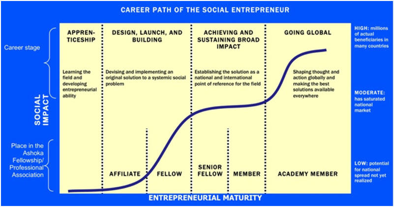Entreprenuers-Life-Cycle-and-Maturity